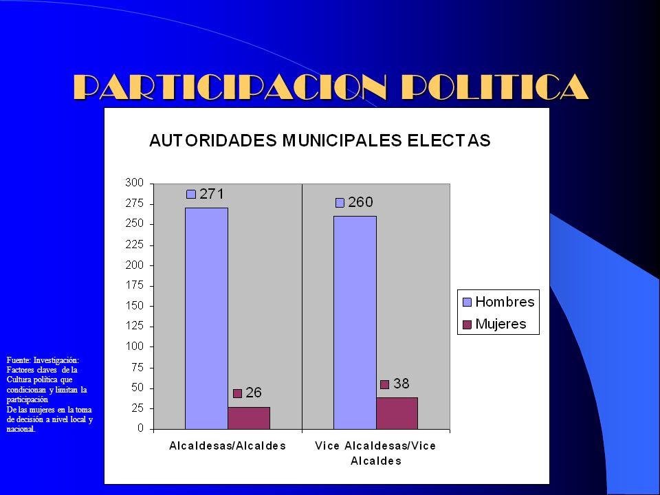 PARTICIPACION POLITICA Fuente: Investigación: Factores claves de la Cultura política que condicionan y limitan la participación De las mujeres en la t