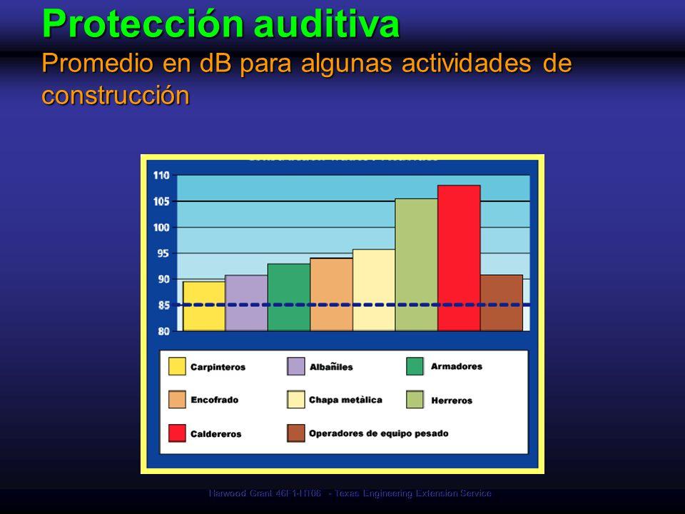 Harwood Grant 46F1-HT06 - Texas Engineering Extension Service Protección auditiva Promedio en dB para algunas actividades de construcción