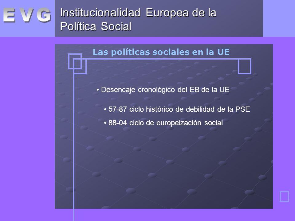 Institucionalidad Europea de la Política Social Las políticas sociales en la UE Desencaje cronológico del EB de la UE 57-87 ciclo histórico de debilidad de la PSE 88-04 ciclo de europeización social