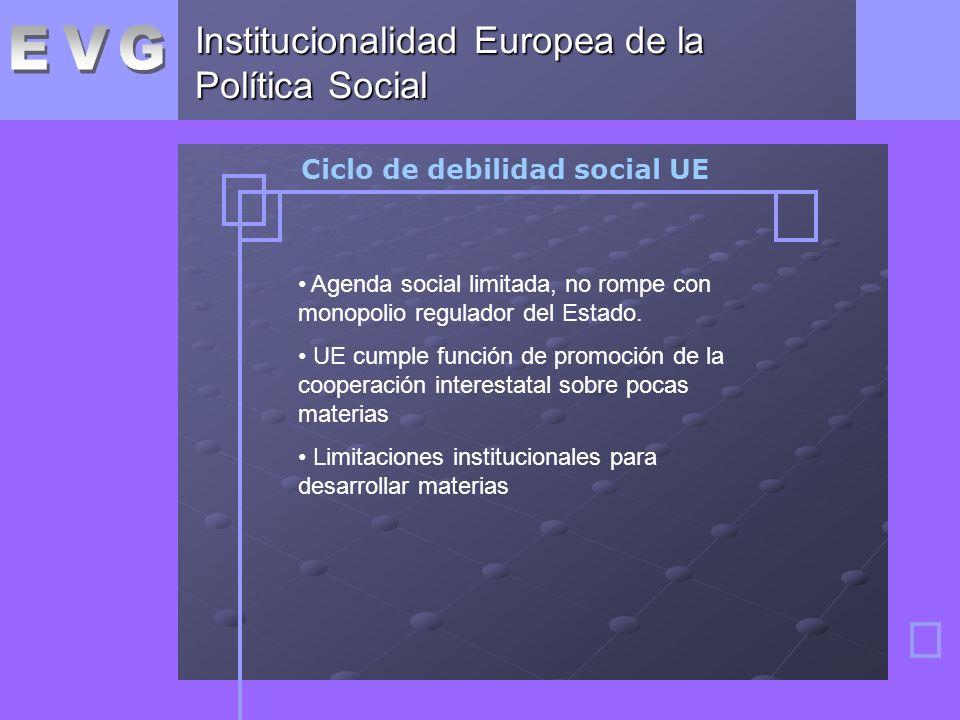 Institucionalidad Europea de la Política Social Ciclo de debilidad social UE Agenda social limitada, no rompe con monopolio regulador del Estado.