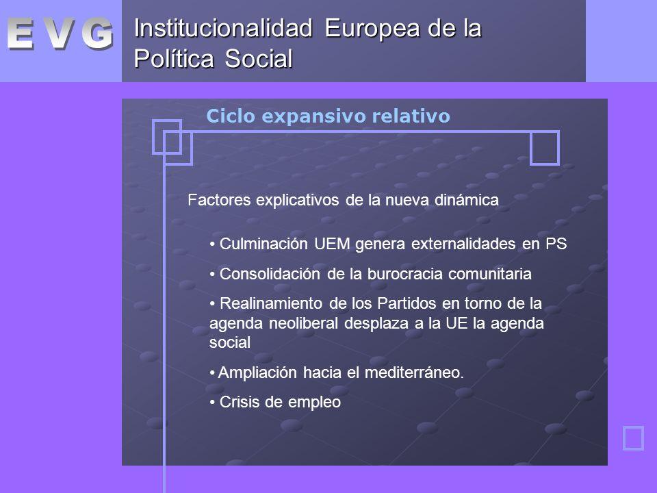 Institucionalidad Europea de la Política Social Ciclo expansivo relativo Factores explicativos de la nueva dinámica Culminación UEM genera externalidades en PS Consolidación de la burocracia comunitaria Realinamiento de los Partidos en torno de la agenda neoliberal desplaza a la UE la agenda social Ampliación hacia el mediterráneo.