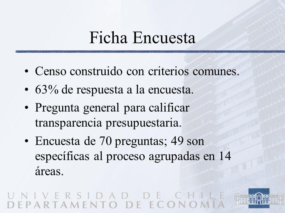 Ficha Encuesta Censo construido con criterios comunes. 63% de respuesta a la encuesta. Pregunta general para calificar transparencia presupuestaria. E
