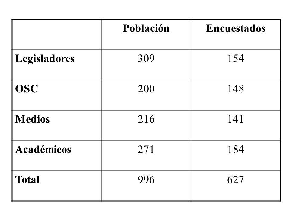 PoblaciónEncuestados Legisladores309154 OSC200148 Medios216141 Académicos271184 Total996627