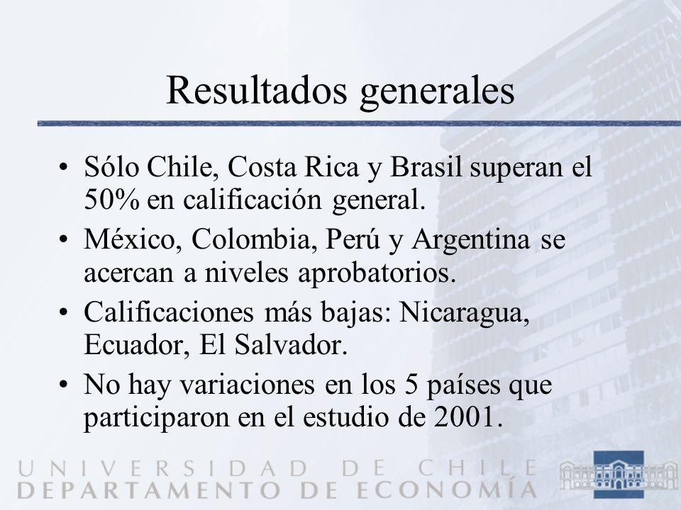 Resultados generales Sólo Chile, Costa Rica y Brasil superan el 50% en calificación general. México, Colombia, Perú y Argentina se acercan a niveles a