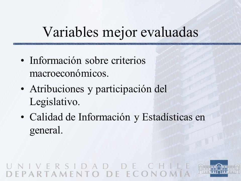 Variables mejor evaluadas Información sobre criterios macroeconómicos. Atribuciones y participación del Legislativo. Calidad de Información y Estadíst