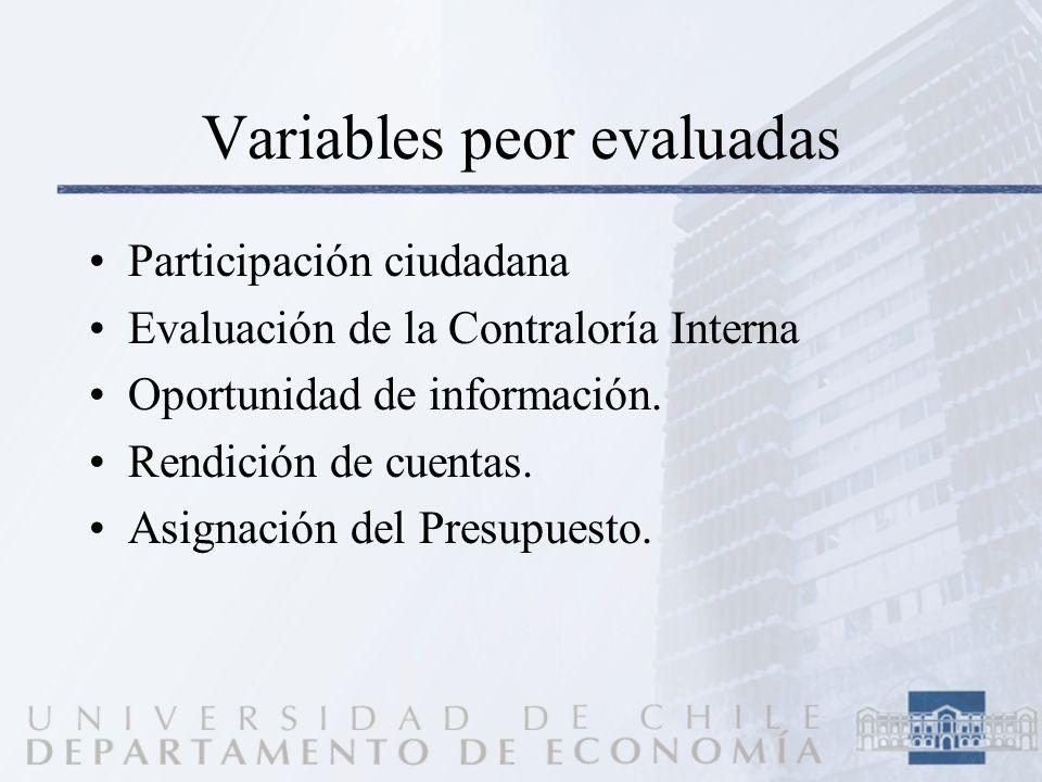 Variables peor evaluadas Participación ciudadana Evaluación de la Contraloría Interna Oportunidad de información. Rendición de cuentas. Asignación del