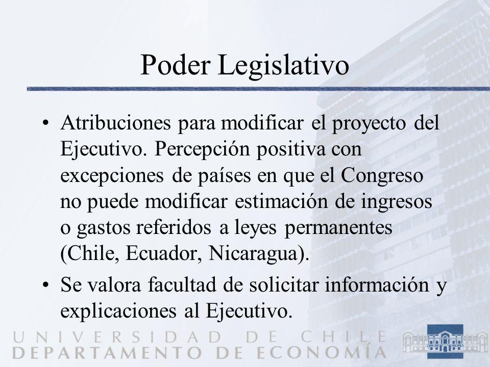 Poder Legislativo Atribuciones para modificar el proyecto del Ejecutivo. Percepción positiva con excepciones de países en que el Congreso no puede mod