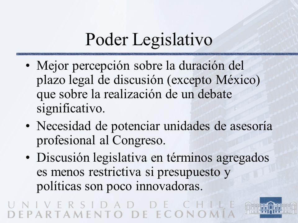 Poder Legislativo Mejor percepción sobre la duración del plazo legal de discusión (excepto México) que sobre la realización de un debate significativo.