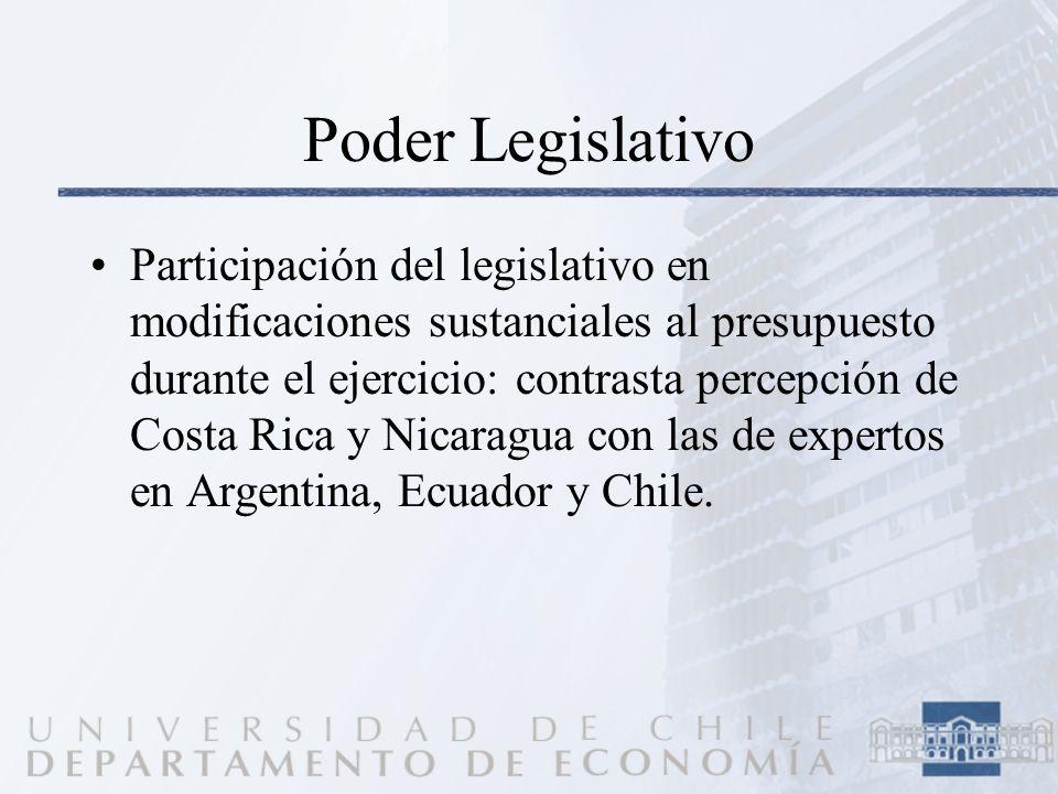 Poder Legislativo Participación del legislativo en modificaciones sustanciales al presupuesto durante el ejercicio: contrasta percepción de Costa Rica y Nicaragua con las de expertos en Argentina, Ecuador y Chile.