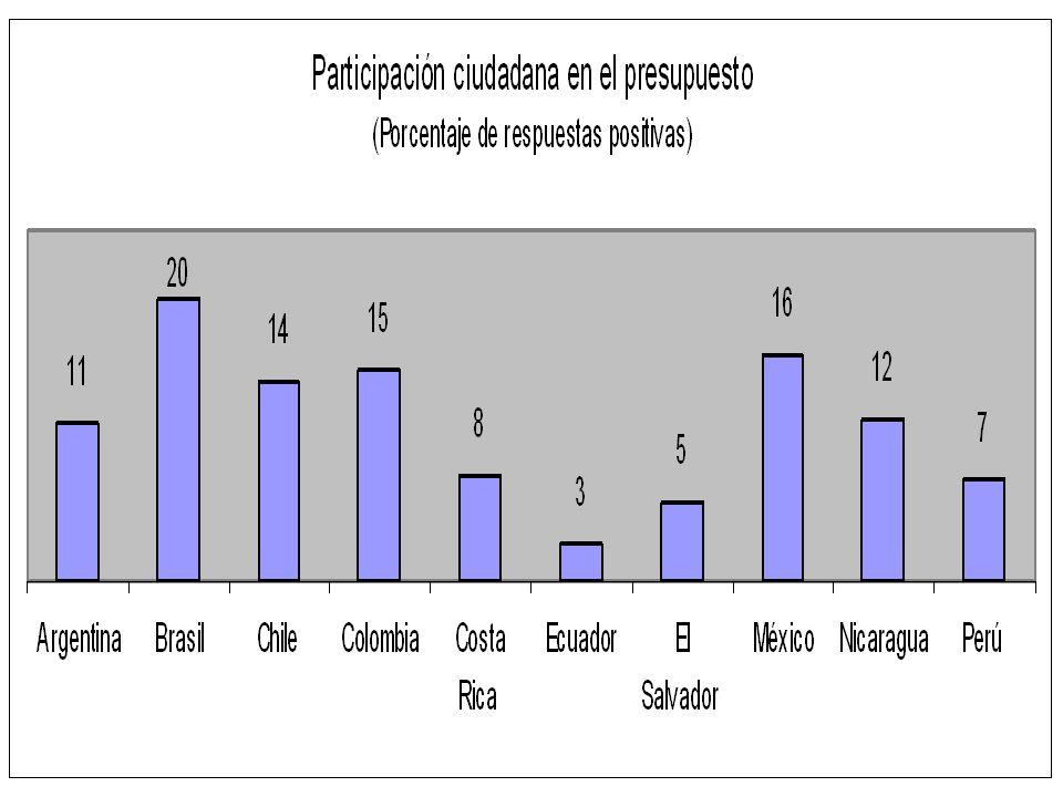 Participación ciudadana Percepción: falta de mecanismos para incorporar opinión de la población (Ecuador, Costa Rica, El Salvador, Chile).