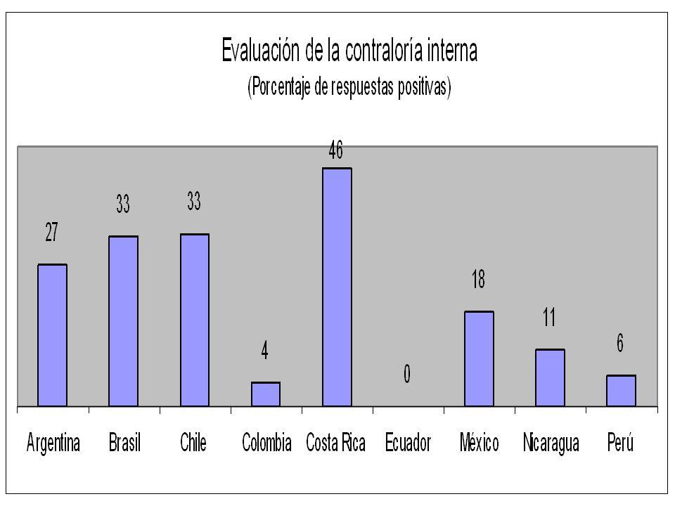 Contraloría interna Algunos países no están obligados a contar con unidades de auditoría interna en agencias públicas.