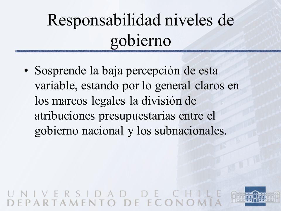 Responsabilidad niveles de gobierno Sosprende la baja percepción de esta variable, estando por lo general claros en los marcos legales la división de atribuciones presupuestarias entre el gobierno nacional y los subnacionales.