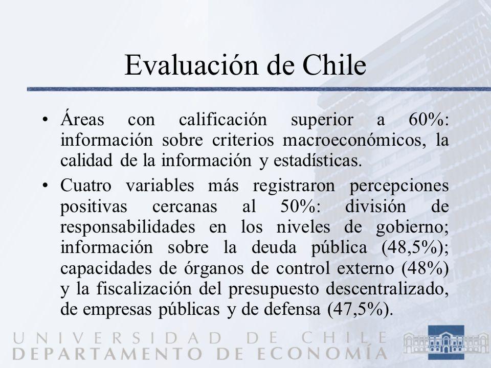 Evaluación de Chile Áreas con calificación superior a 60%: información sobre criterios macroeconómicos, la calidad de la información y estadísticas.