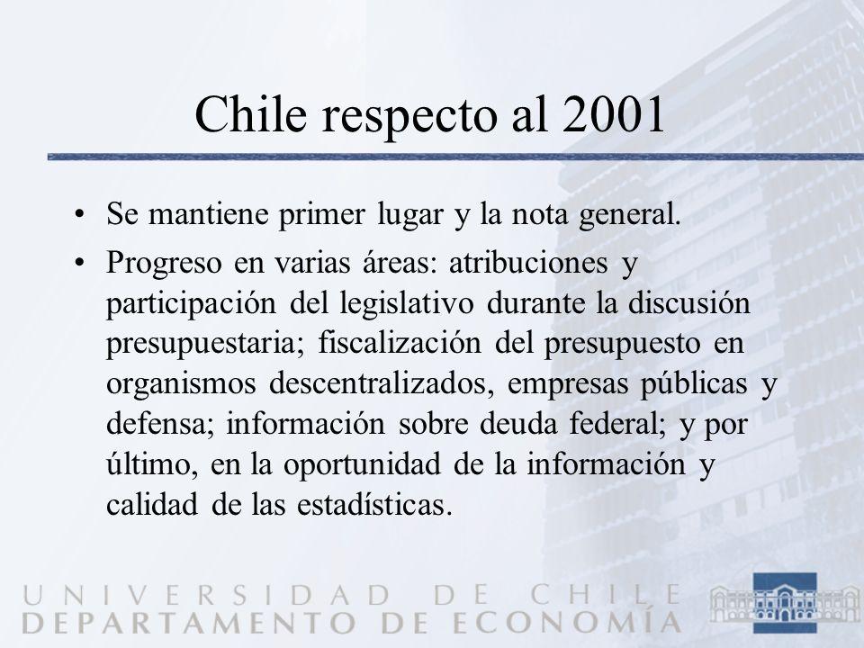 Chile respecto al 2001 Se mantiene primer lugar y la nota general. Progreso en varias áreas: atribuciones y participación del legislativo durante la d