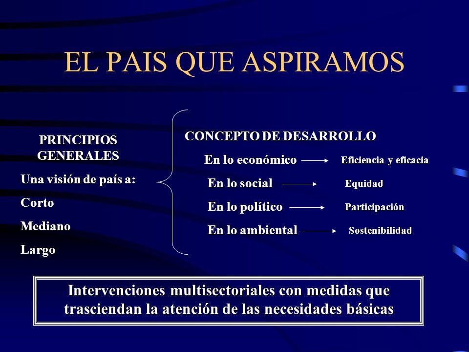 PRINCIPIOS GENERALES Una visión de país a: CortoMedianoLargo EL PAIS QUE ASPIRAMOS CONCEPTO DE DESARROLLO En lo económico En lo económico En lo social