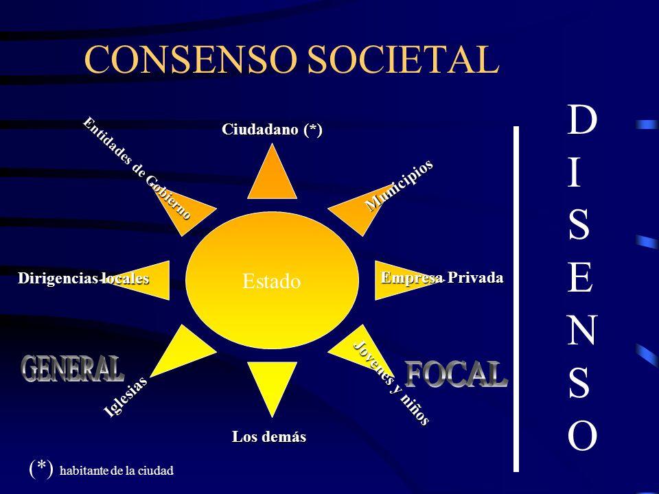 CONSENSO SOCIETAL Estado Ciudadano (*) (*) habitante de la ciudad Municipios Entidades de Gobierno Empresa Privada Dirigencias locales Iglesias Jovene