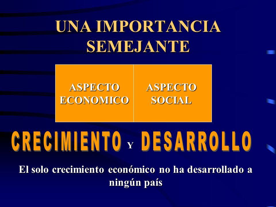 UNA IMPORTANCIA SEMEJANTE ASPECTOECONOMICOASPECTOSOCIAL El solo crecimiento económico no ha desarrollado a ningún país Y