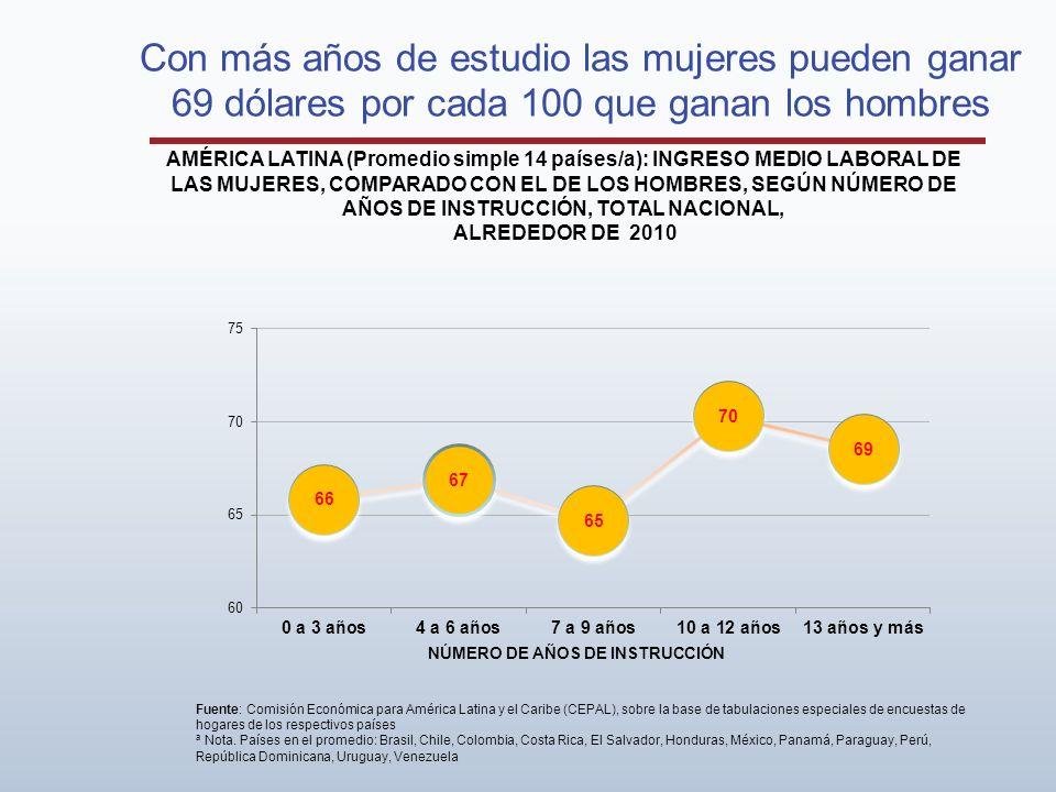 Con más años de estudio las mujeres pueden ganar 69 dólares por cada 100 que ganan los hombres AMÉRICA LATINA (Promedio simple 14 países/a): INGRESO MEDIO LABORAL DE LAS MUJERES, COMPARADO CON EL DE LOS HOMBRES, SEGÚN NÚMERO DE AÑOS DE INSTRUCCIÓN, TOTAL NACIONAL, ALREDEDOR DE 2010 Fuente: Comisión Económica para América Latina y el Caribe (CEPAL), sobre la base de tabulaciones especiales de encuestas de hogares de los respectivos países a Nota.