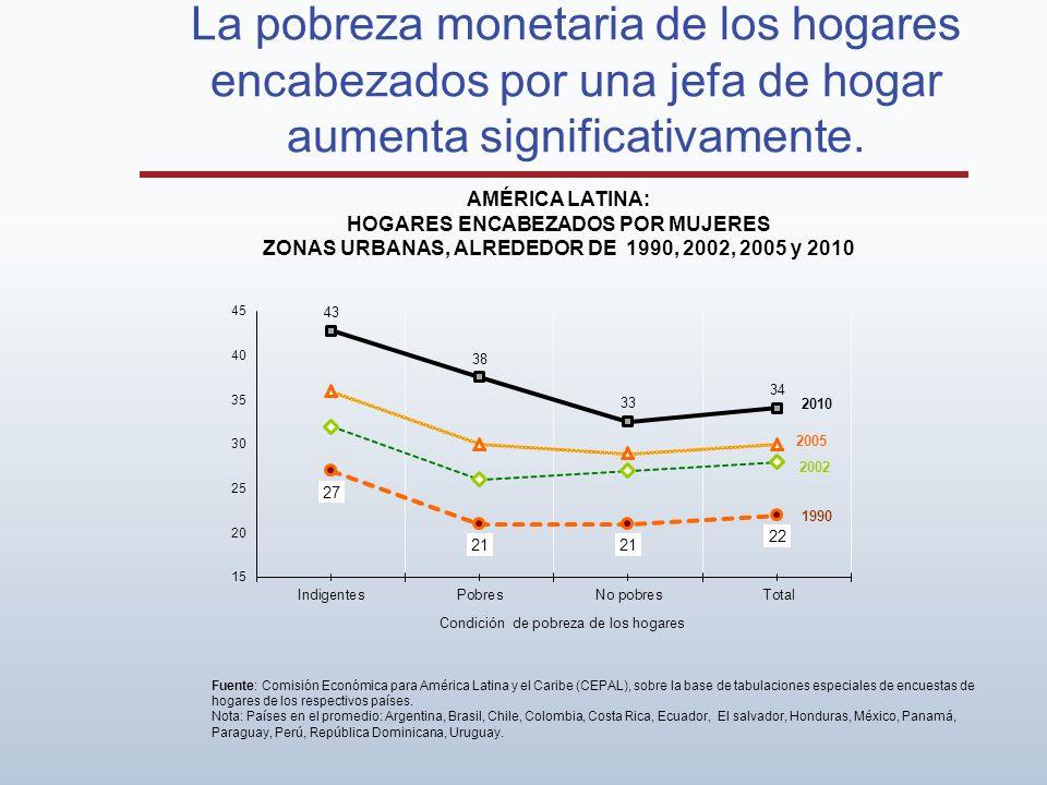 La pobreza monetaria de los hogares encabezados por una jefa de hogar aumenta significativamente. AMÉRICA LATINA: HOGARES ENCABEZADOS POR MUJERES ZONA