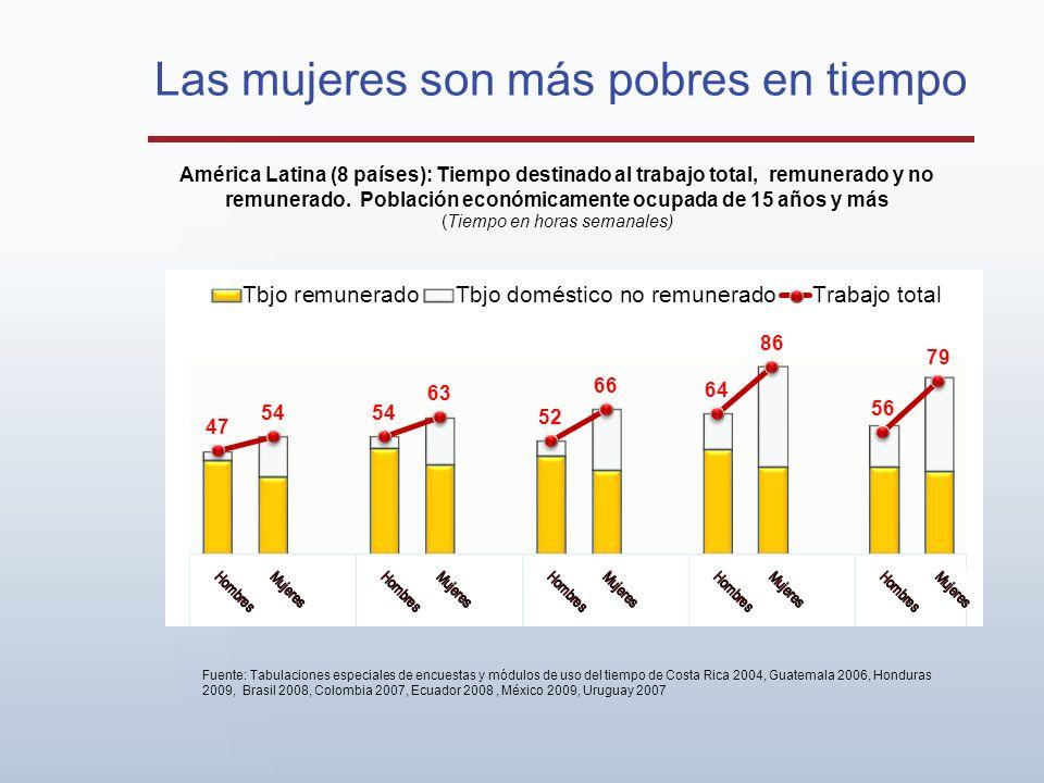 Las mujeres son más pobres en tiempo América Latina (8 países): Tiempo destinado al trabajo total, remunerado y no remunerado. Población económicament