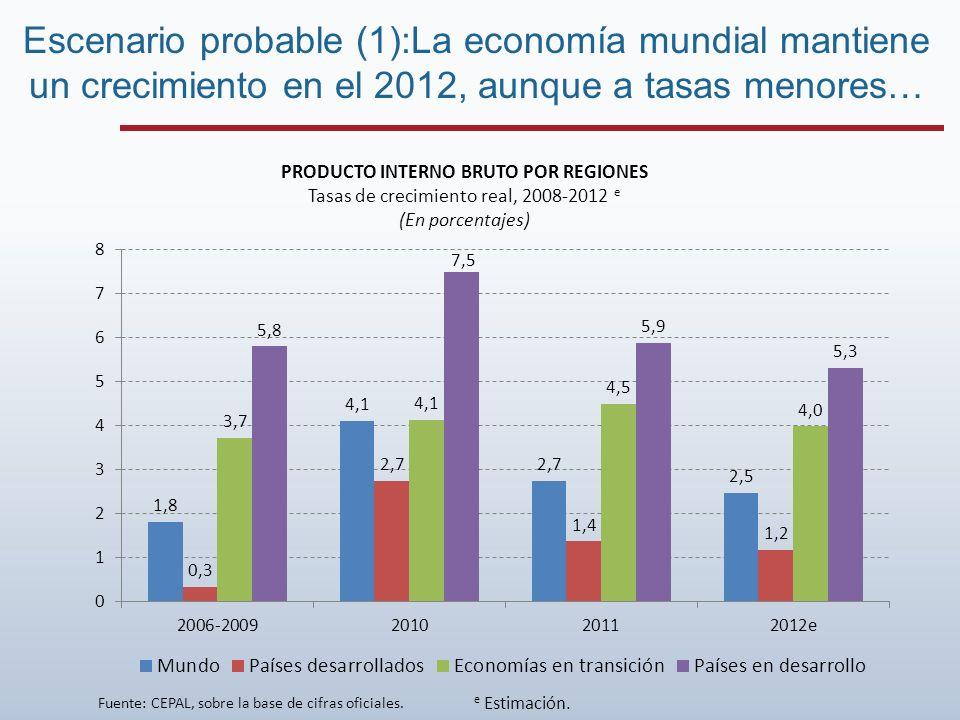 PRODUCTO INTERNO BRUTO POR REGIONES Tasas de crecimiento real, 2008-2012 e (En porcentajes) e Estimación.