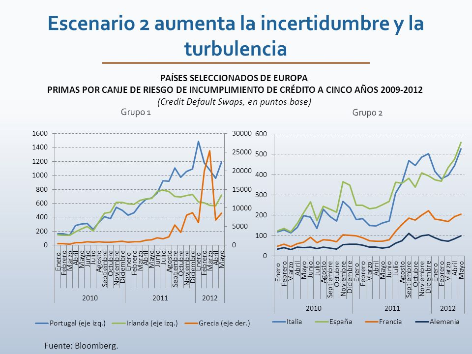 PAÍSES SELECCIONADOS DE EUROPA PRIMAS POR CANJE DE RIESGO DE INCUMPLIMIENTO DE CRÉDITO A CINCO AÑOS 2009-2012 (Credit Default Swaps, en puntos base) Fuente: Bloomberg.