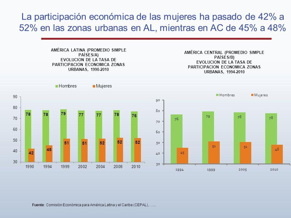 La participación económica de las mujeres ha pasado de 42% a 52% en las zonas urbanas en AL, mientras en AC de 45% a 48% AMÉRICA LATINA (PROMEDIO SIMPLE PAÍSES/A) EVOLUCION DE LA TASA DE PARTICIPACION ECONOMICA ZONAS URBANAS, 1990-2010 Fuente: Comisión Económica para América Latina y el Caribe (CEPAL), …...