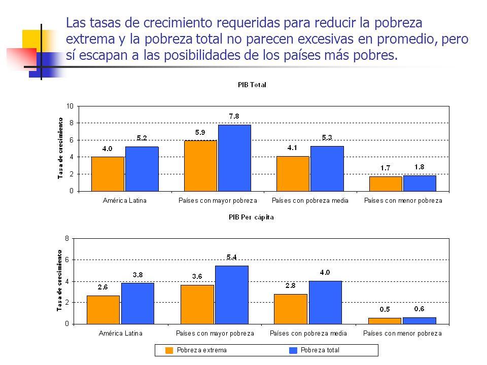 Las tasas de crecimiento requeridas para reducir la pobreza extrema y la pobreza total no parecen excesivas en promedio, pero sí escapan a las posibil