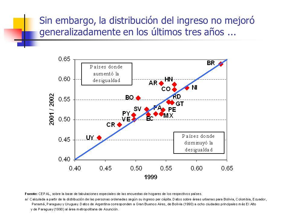 Sin embargo, la distribución del ingreso no mejoró generalizadamente en los últimos tres años...