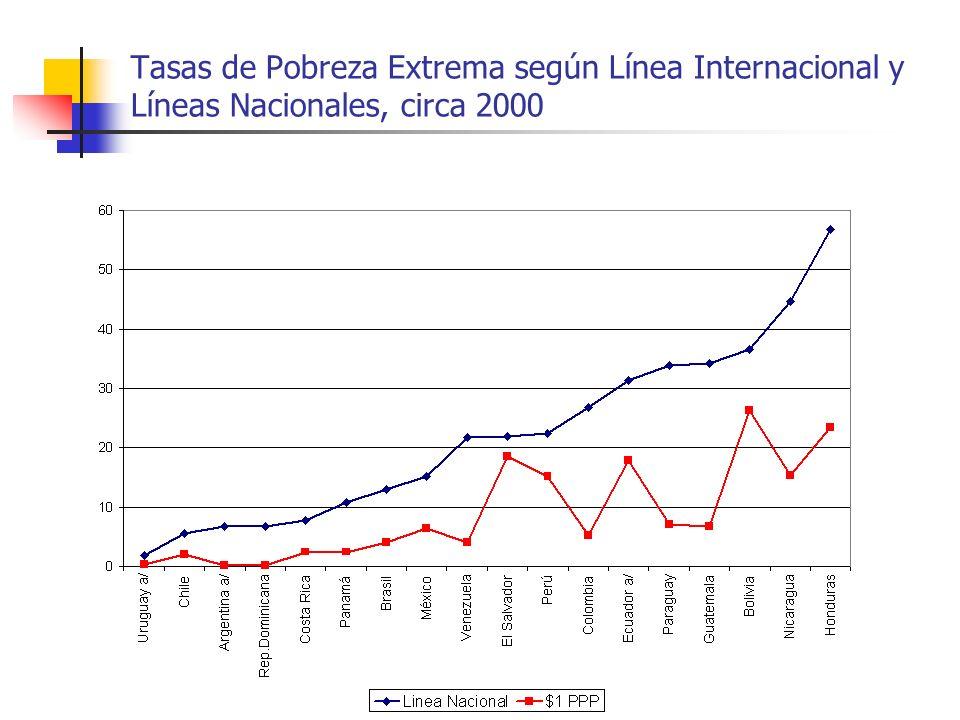 Líneas de pobreza nacionales Como complemento a la línea expresada en dólares PPA, la CEPAL propone utilizar adicionalmente las líneas de pobreza nacionales.