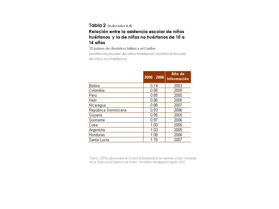 Fuente: CEPAL sobre la base de: División de Estadística de las Naciones Unidas. Indicadores de los Objetivos de Desarrollo del Milenio. Información de