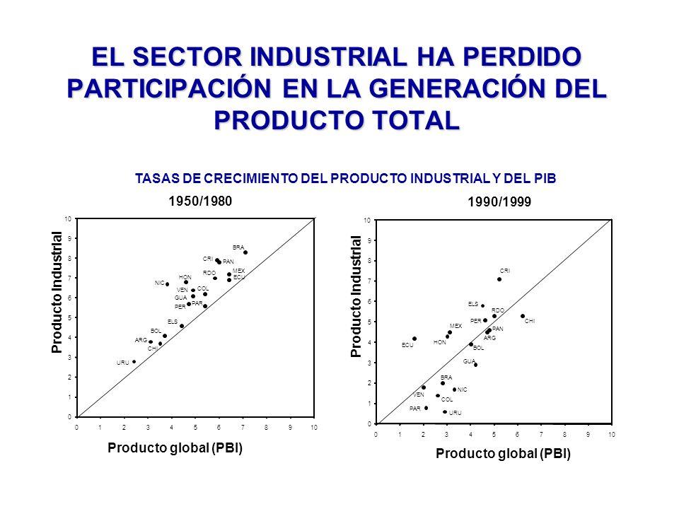 EL SECTOR INDUSTRIAL HA PERDIDO PARTICIPACIÓN EN LA GENERACIÓN DEL PRODUCTO TOTAL 0 1 2 3 4 5 6 7 8 9 10 0123456789 Producto global (PBI) Producto industrial URU ARG CHI BOL ELS NIC HON VEN GUA PER COL PAR RDO CRI PAN MEX ECU BRA 1950/1980 0 1 2 3 4 5 6 7 8 9 10 0123456789 Producto global (PBI) Producto industrial 1990/1999 CRI CHI ECU MEX HON ELS PER RDO COL URU VEN PAR BRA NIC GUA PAN BOL ARG TASAS DE CRECIMIENTO DEL PRODUCTO INDUSTRIAL Y DEL PIB