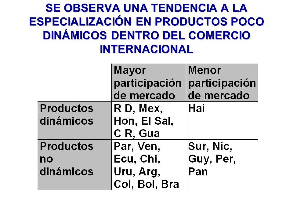 SE OBSERVA UNA TENDENCIA A LA ESPECIALIZACIÓN EN PRODUCTOS POCO DINÁMICOS DENTRO DEL COMERCIO INTERNACIONAL