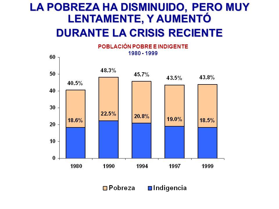 POBLACIÓN POBRE E INDIGENTE 1980 - 1999 LA POBREZA HA DISMINUIDO, PERO MUY LENTAMENTE, Y AUMENTÓ DURANTE LA CRISIS RECIENTE