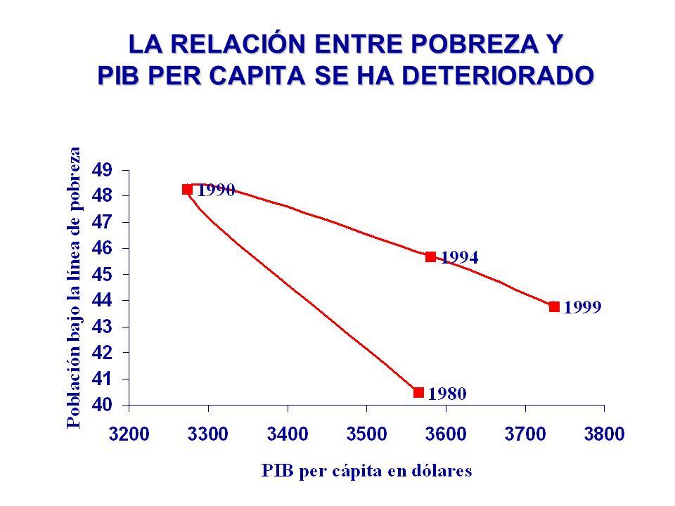 LA RELACIÓN ENTRE POBREZA Y PIB PER CAPITA SE HA DETERIORADO