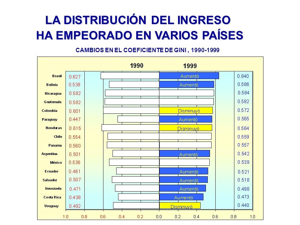 CAMBIOS EN EL COEFICIENTE DE GINI, 1990-1999 LA DISTRIBUCIÓN DEL INGRESO HA EMPEORADO EN VARIOS PAÍSES