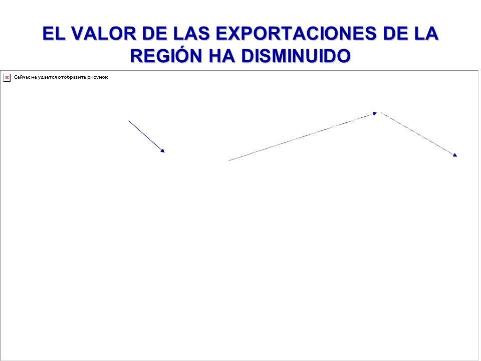 EL VALOR DE LAS EXPORTACIONES DE LA REGIÓN HA DISMINUIDO