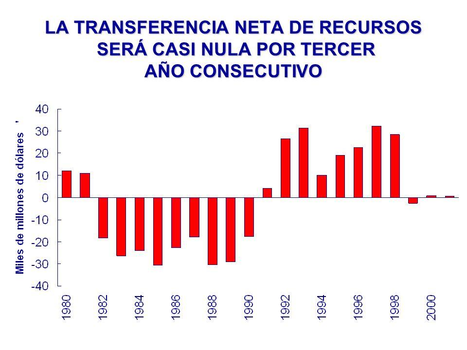LA TRANSFERENCIA NETA DE RECURSOS SERÁ CASI NULA POR TERCER AÑO CONSECUTIVO