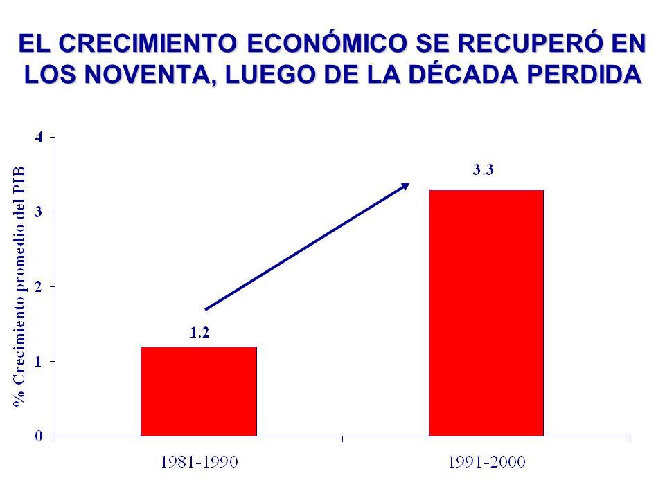 EL CRECIMIENTO ECONÓMICO SE RECUPERÓ EN LOS NOVENTA, LUEGO DE LA DÉCADA PERDIDA