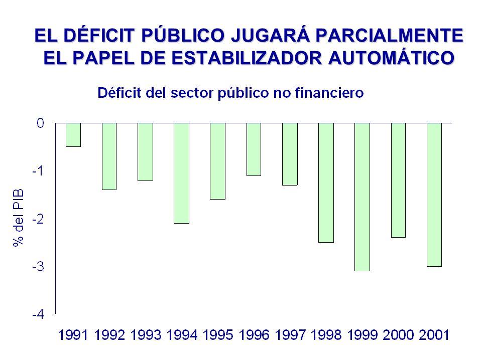 EL DÉFICIT PÚBLICO JUGARÁ PARCIALMENTE EL PAPEL DE ESTABILIZADOR AUTOMÁTICO