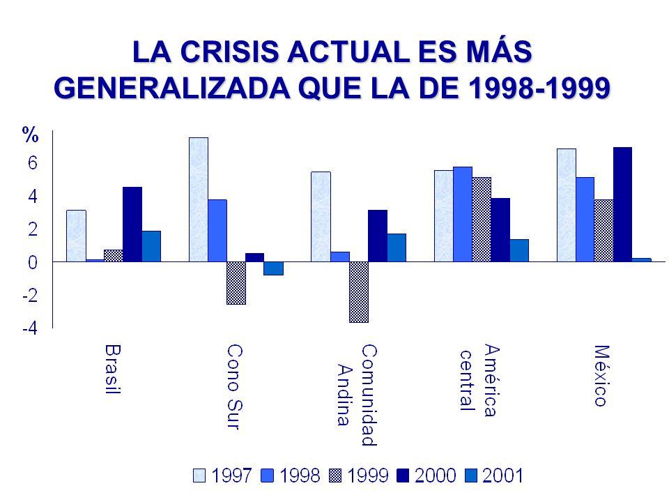 LA CRISIS ACTUAL ES MÁS GENERALIZADA QUE LA DE 1998-1999