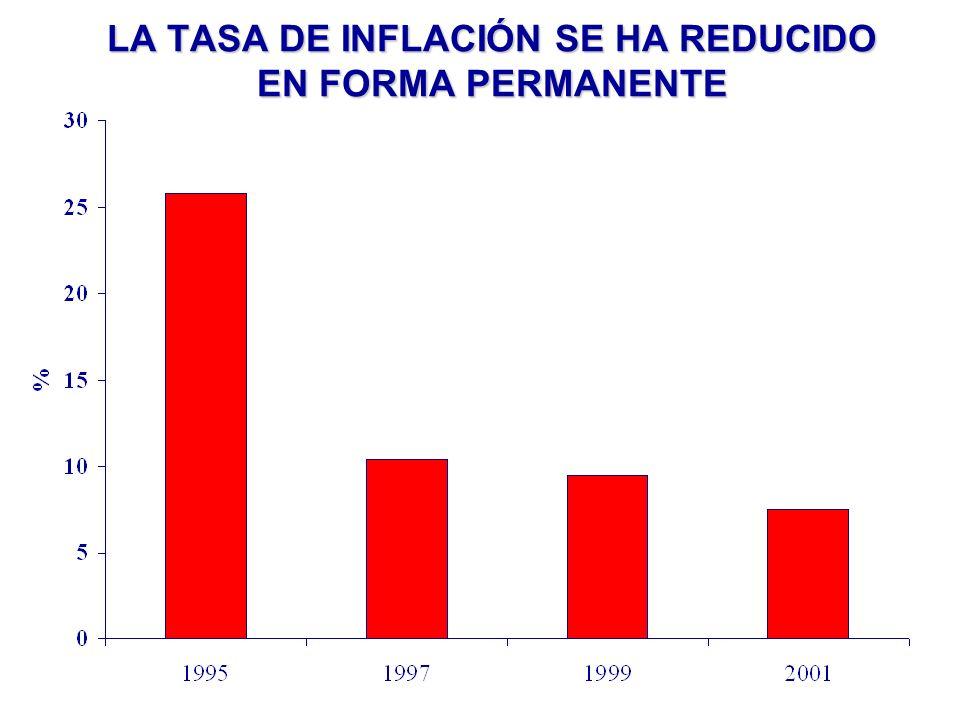 LAS TASAS DE INVERSIÓN SON AÚN INSUFICIENTES