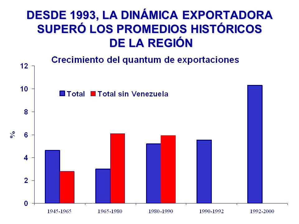 DESDE 1993, LA DINÁMICA EXPORTADORA SUPERÓ LOS PROMEDIOS HISTÓRICOS DE LA REGIÓN