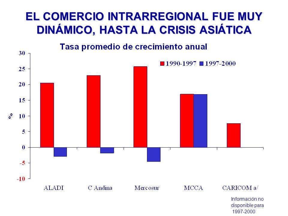 EL COMERCIO INTRARREGIONAL FUE MUY DINÁMICO, HASTA LA CRISIS ASIÁTICA Información no disponible para 1997-2000