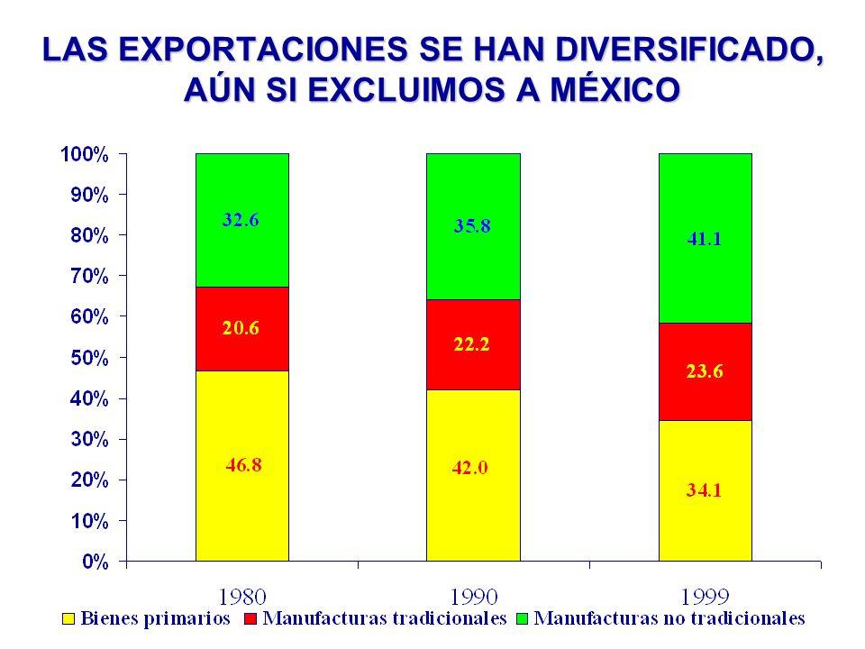 LAS EXPORTACIONES SE HAN DIVERSIFICADO, AÚN SI EXCLUIMOS A MÉXICO