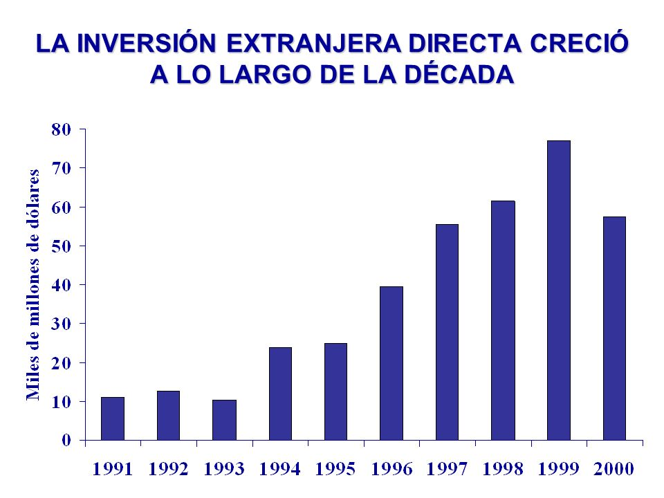 LA INVERSIÓN EXTRANJERA DIRECTA CRECIÓ A LO LARGO DE LA DÉCADA