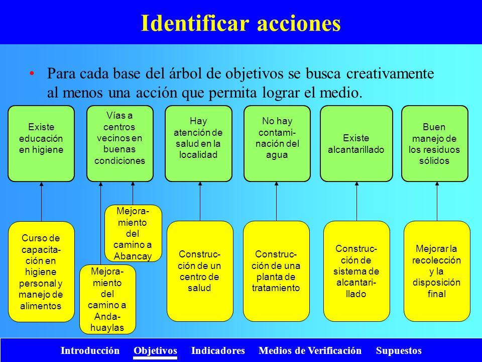 Introducción Objetivos Indicadores Medios de Verificación Supuestos Identificar acciones Existe educación en higiene Para cada base del árbol de objet