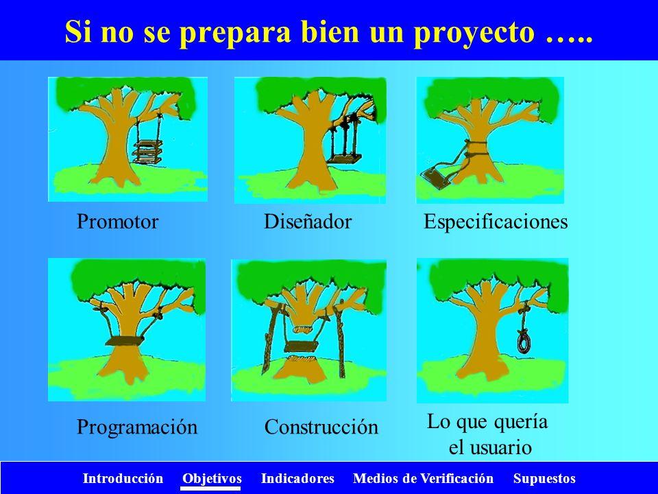 Introducción Objetivos Indicadores Medios de Verificación Supuestos Si no se prepara bien un proyecto ….. PromotorDiseñadorEspecificaciones Programaci