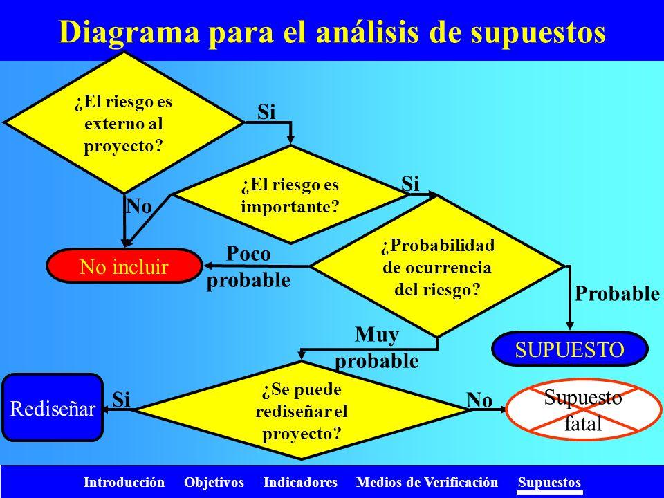 Introducción Objetivos Indicadores Medios de Verificación Supuestos Diagrama para el análisis de supuestos ¿El riesgo es externo al proyecto? ¿El ries