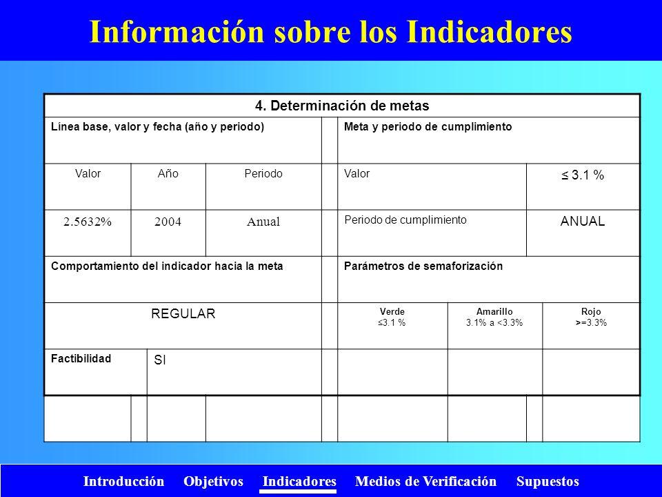 Introducción Objetivos Indicadores Medios de Verificación Supuestos Información sobre los Indicadores 4. Determinación de metas Línea base, valor y fe